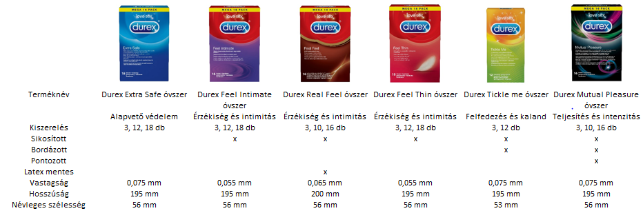 Durex Red