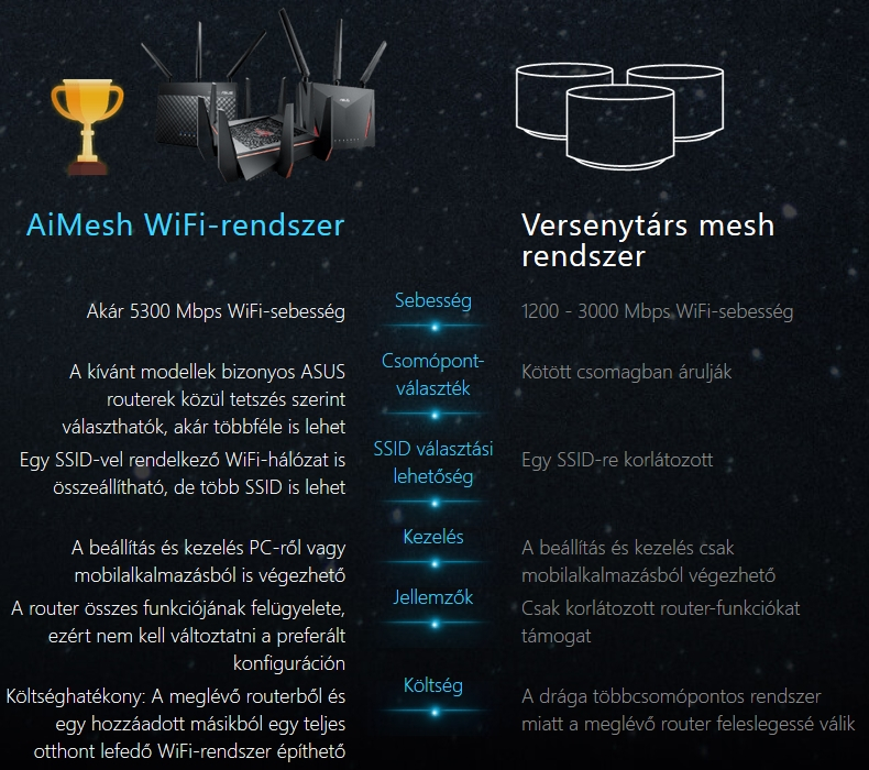 Asus AiMesh router